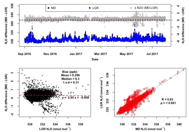 O / CO分析仪)(图2)。 4.实验 •样品空气从54,100和185 m.a.g.l.在〜20 L min -1。 •两种仪器通过定制的前端系统采样形成分支的二次线(图3)。 •使用WMO标准校准的标准(N 2 O WMO x2006A和CO WMO x2014A)校准的仪器。 •使用一套校准气体校正仪器非线性的数据。